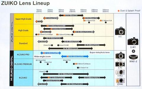 olympus-lens-roadmap-2013-2014