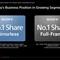 A7IV launch FF market share slide