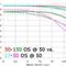 Sigma 50-150 MTF Charts