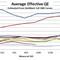 Average Effective QE Comparison