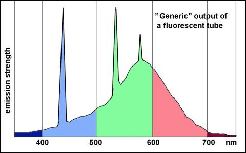 Fluorescent Light Spectrum Inspiration 3 Design Ideas
