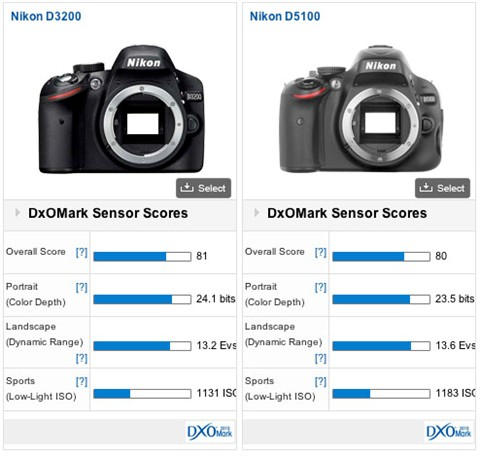 Sensors-D3200-vs-D5100